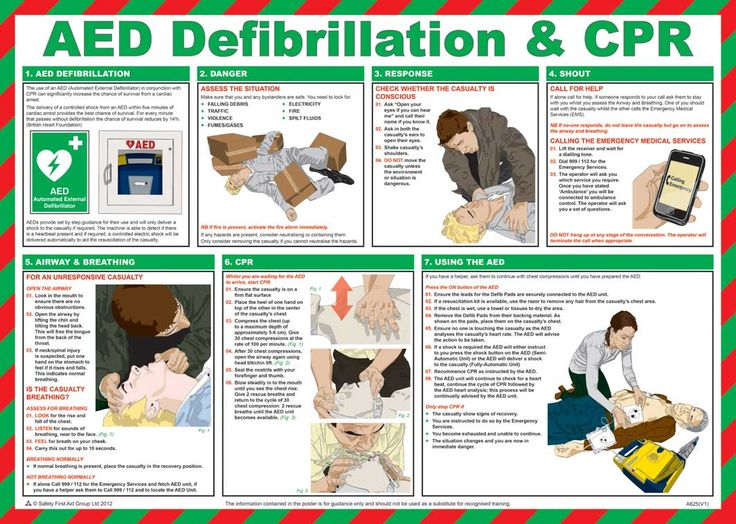 AED Defibrillation & CPR Guidance Poster laminated 59cm