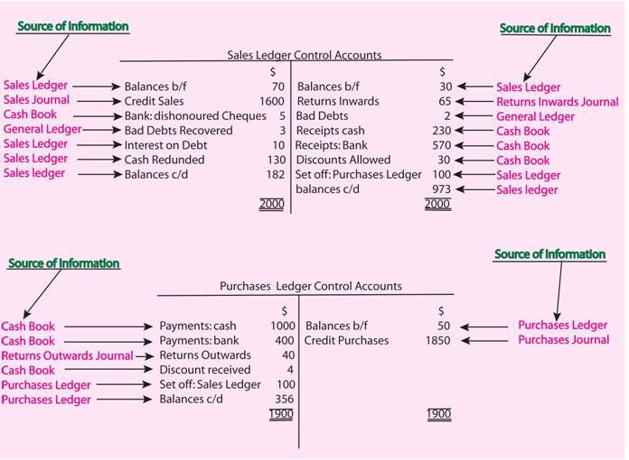 Sources on information for entries in Control accounts Projects - format of general ledger
