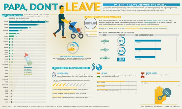 Papa, Don't Leave: Paternity Leave Around The World [INFOGRAPHIC]