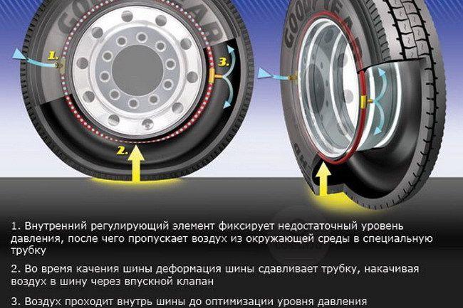Компания Goodyear начала тестирование новой технологии поддержания постоянного давления в шинах для грузовиков, получившей название AMT (Air Maintenance Technology).