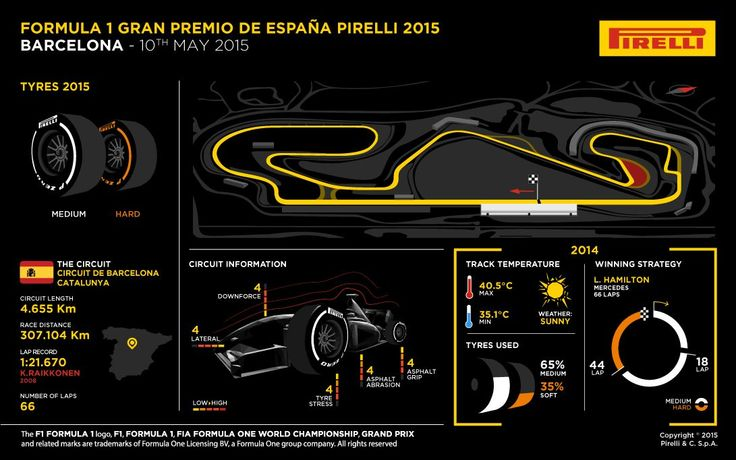 Spanish Grand Prix Preview: Barcelona, May 7-10, 2015