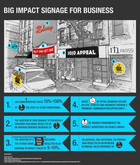 Signs have a huge impact on your business! Check out these numbers!!