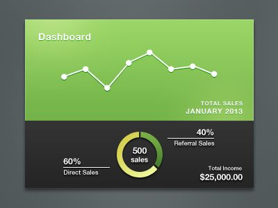 Dribbble - Dashboard Stats by Mike Moloney
