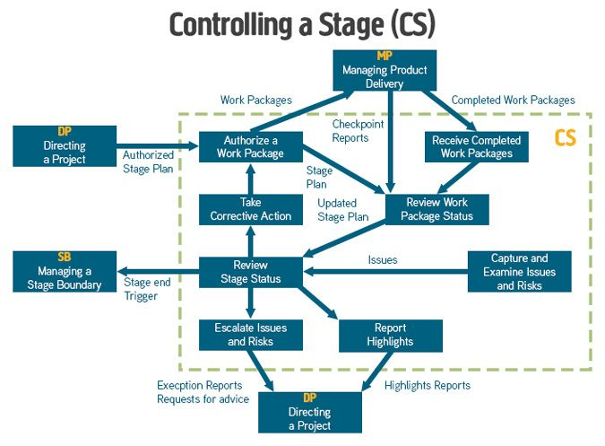 prince2-controlling-a-stage-diagraWe decided that PRINCE2 diagrams could do with a freshen up so we've created an easy to read, standardised set of diagrams covering the 7 PRINCE2 processes to help learn PRINCE2. Starting with the PRINCE2 Process Model and then breaking it down into each of the 7 processes.am