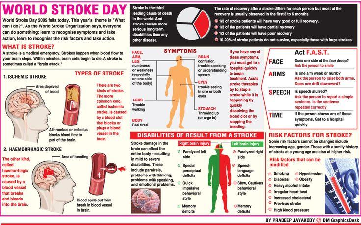 Stroke World Stroke Day uktamilnews in 2020 (With