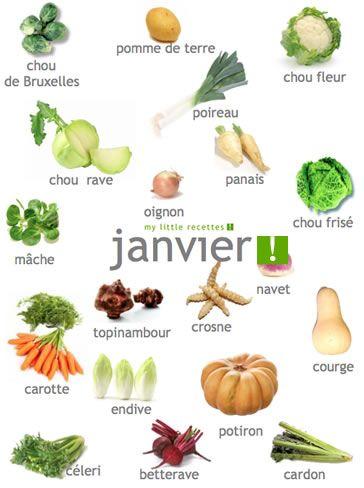 Produits de saison, janvier, fruits, légumes, poissons, fromages..