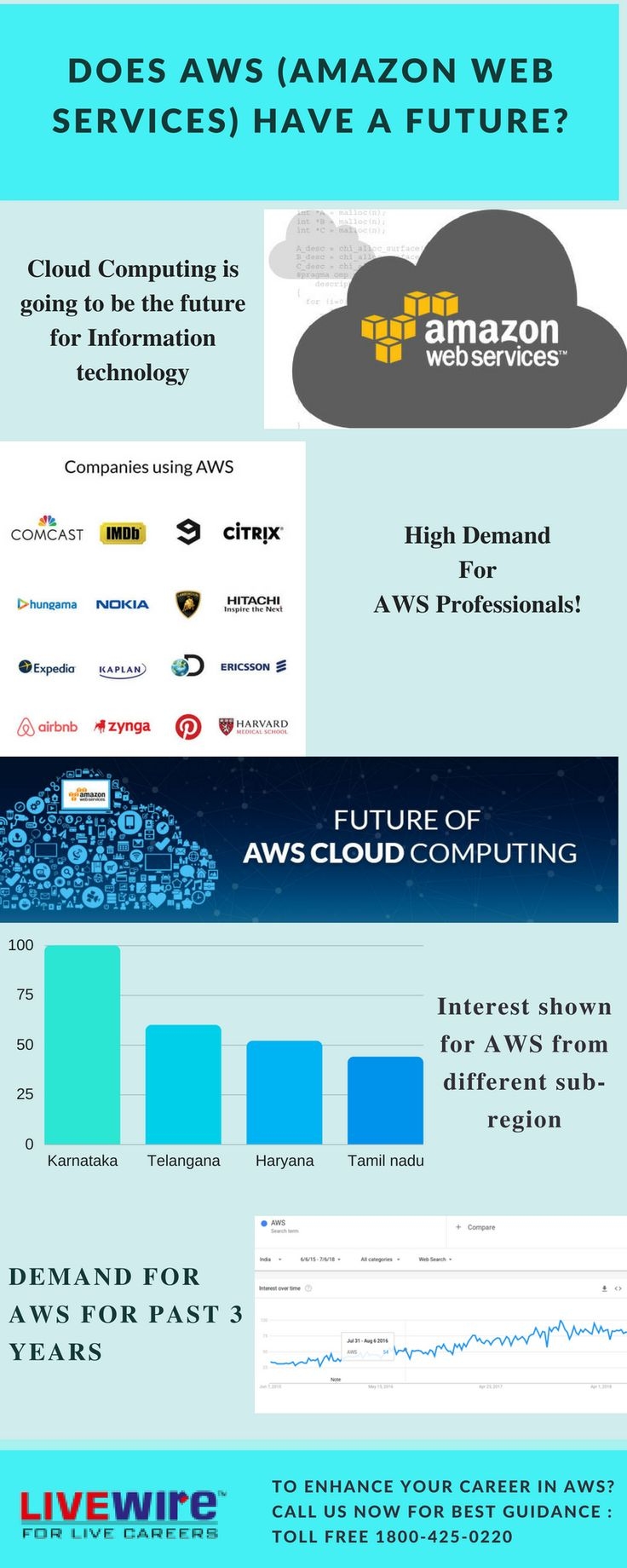 Amazonwebservices aws is the popular cloud services
