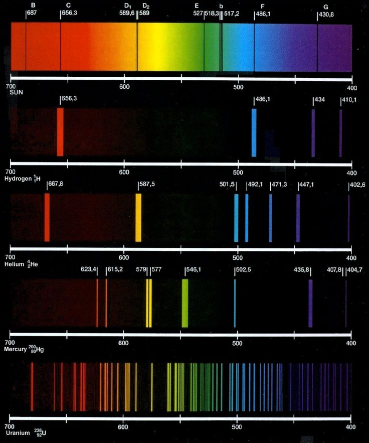 Line spectrum: a series of fine lines of individual colors separated by colorless (black) spaces; the wavelengths of these spectral lines are characteristic of the element producing them; this occurs, when light from excited hydrogen atoms pass through a narrow slit and are refracted by a prism; the light doesn't create a continuous spectrum or rainbow; it creates a line spectrum; atoms are excited when the element is vaporized and then thermally or electrically excited