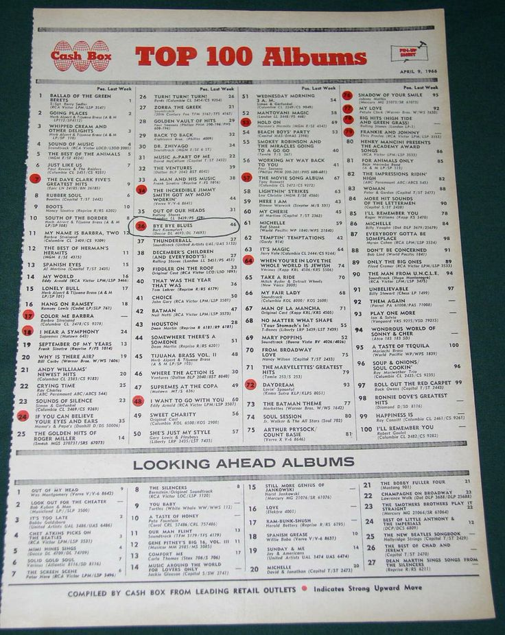 Top 100 Music Charts 1966 | CASH BOX MAGAZINE TOP 100 ALBUMS CHART 1966 - Other