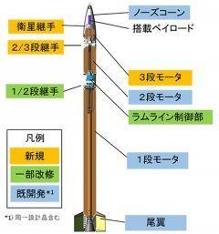 世界最小級衛星打ち上げロケット今日は風が強くて打ち上げ延期  |д゚)残念  明後日ぐらいから雨も降るから14日以降になっちゃった 大きさはちょっとした電柱ぐらいで中に入る衛星は大きめのペットボトルぐらい ロケットの名前はSS520っていって固定ロケットで打ちあがる3段のロケットです  こんなに小さいロケットなのにしっかり衛星を打ち上げるなんてすごいよ 打ち上げはおなじみ鹿児島の内之浦 こんな低予算でどんな成果が 楽しみです  JAXA | SS-520 4号機実験の実施について http://ift.tt/2iehs0P tags[鹿児島県]