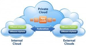 Kietron provides Private cloud infrastructure that is operated for a single organistion. It can be managed internally or externally. Private cloud need to storage requirements, security, cost and energy efficiency and improve reliability.