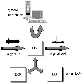 Un procesador de señal digital (DSP) es un tipo de microprocesador (increíblemente rápido y poderoso). Un DSP es único porque realiza el procesamiento de datos en tiempo real.