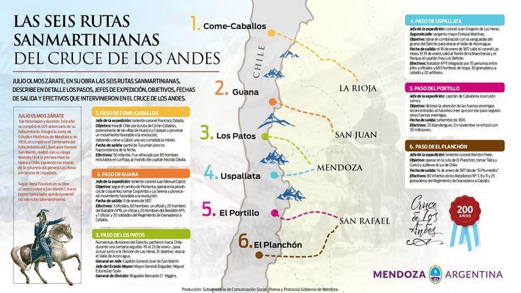 Gobierno de Mendoza | Prensa | A 200 años de la partida de San Martín hacia Chile y las 6 rutas del Cruce de los Andes