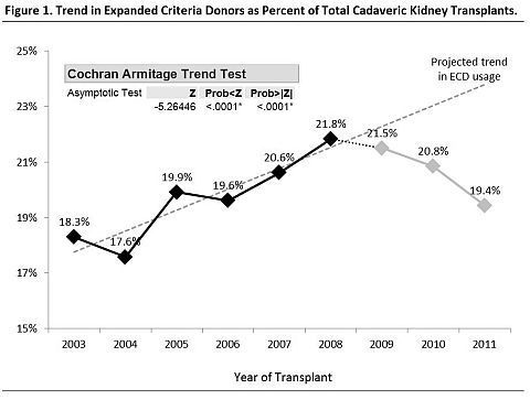 Function Based Donor/Recipient Matching in ECD Kidney Transplantation Using the Creatinine Clearance Match Ratio