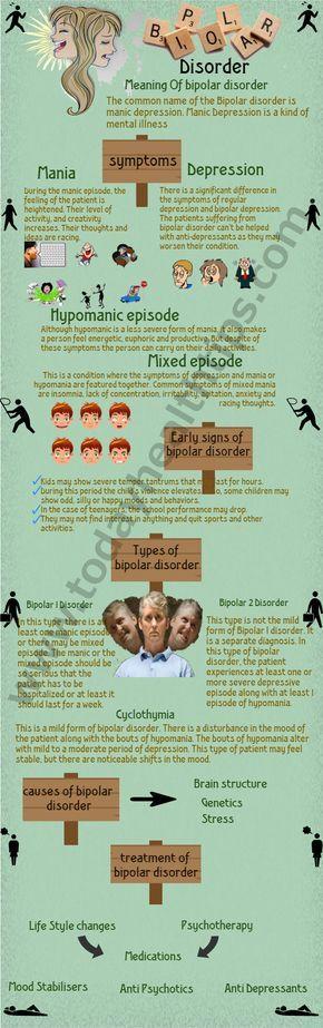 Know Bipolar Disorder Symptoms. Meaning of Bi-Polar depressive disorder. Manic-depressive psychosis. Bipolar disorder treatment, Meaning.Causes of Bipolar.