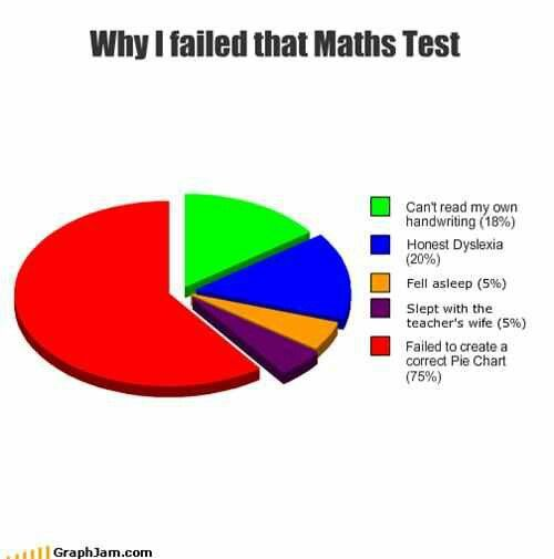 Best Pie Charts Images On   Ha Ha Funny Stuff And