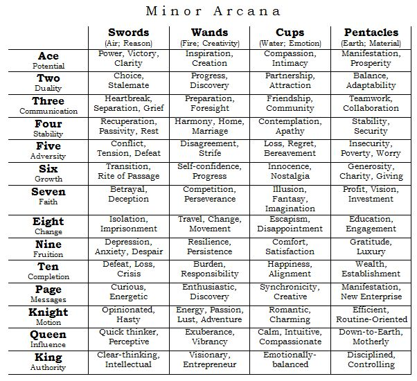 A quick, rough list of tarot card meanings.