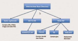 ICT World9: Web Application Directory Structure