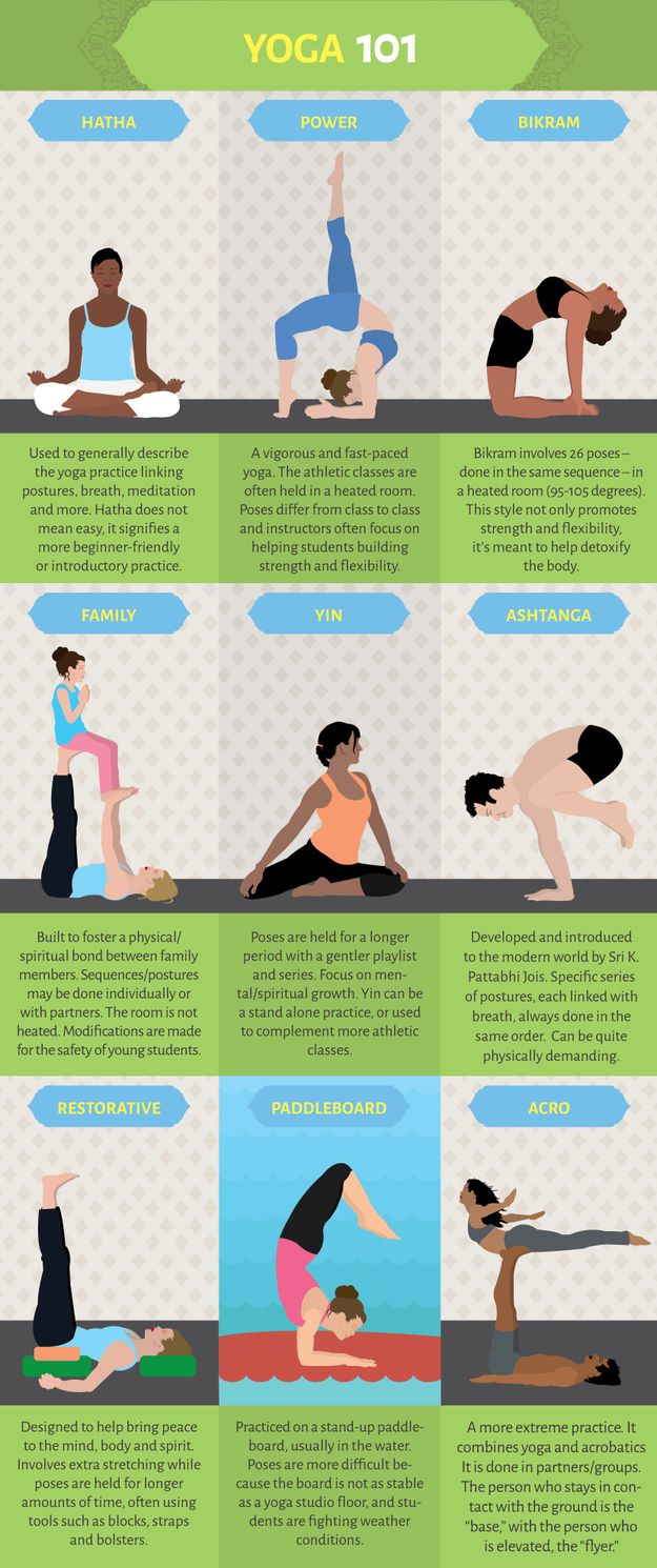Learn all the different kinds of yoga and which one might be right for you. | 16 Super-Helpful Charts That Teach You How To Actually Work Out