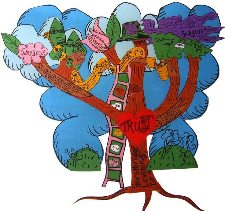 Hurstbridge Learning coop trust tree