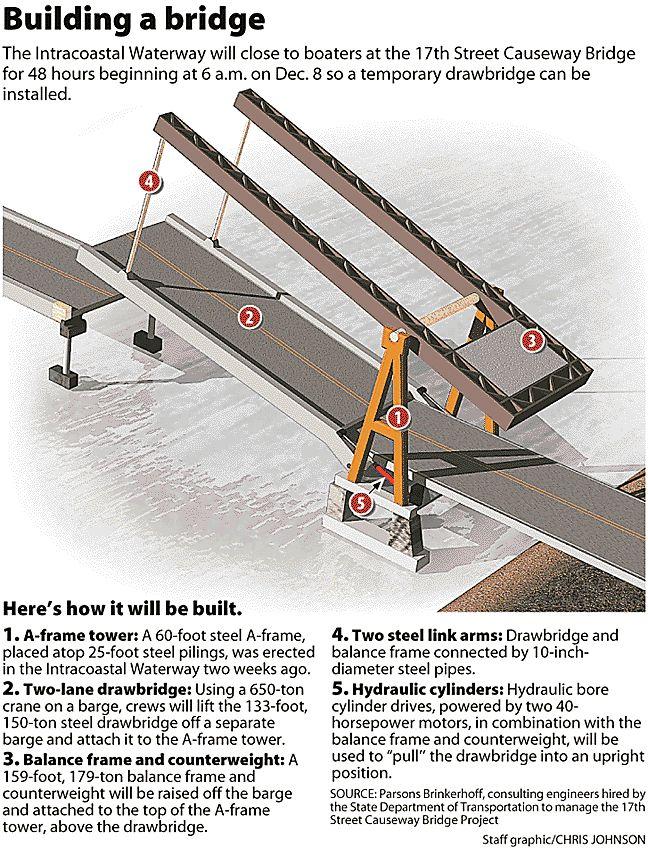 how to make a drawbridge