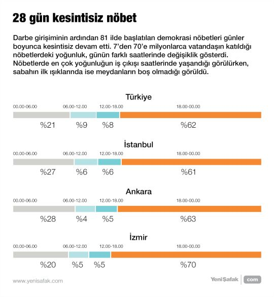 #15Temmuz Saat: 10:34 (Cumartesi)  Darbe girişiminin ardından 81 ilde başlatılan demokrasi nöbetleri günler boyunca kesintisiz devam etti. 7'den 70'e milyonlarca vatandaşın katıldığı nöbetlerdeki yoğunluk, günün farklı saatlerinde değişiklik gösterdi. Nöbetlerde en çok yoğunluğun iş çıkışı saatlerinde yaşandığı görülürken, sabahın ilk ışıklarında ise meydanların boş olmadığı görüldü