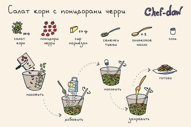 chef_daw_salat_corn_s_pomidorami_cherry_i_sirom | Flickr - Photo Sharing!