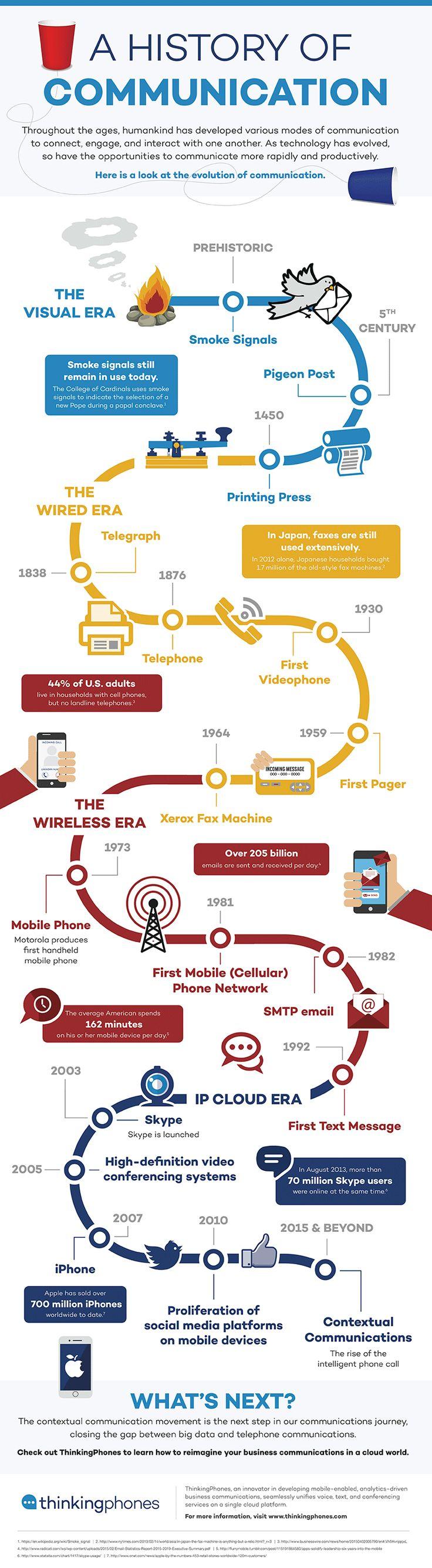 Infografiek: de geschiedenis van communicatie | X, Y of Einstein?