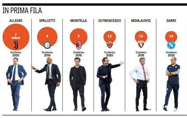 Zarobki trenerów w Serie A • Massimiliano Allegri inkasuje najwięcej • Maurizio Sarri zarabia jedynie 1,4 miliona Euro • Zobacz #seriea #football #soccer #sport #sports #futbol #pilkanozna