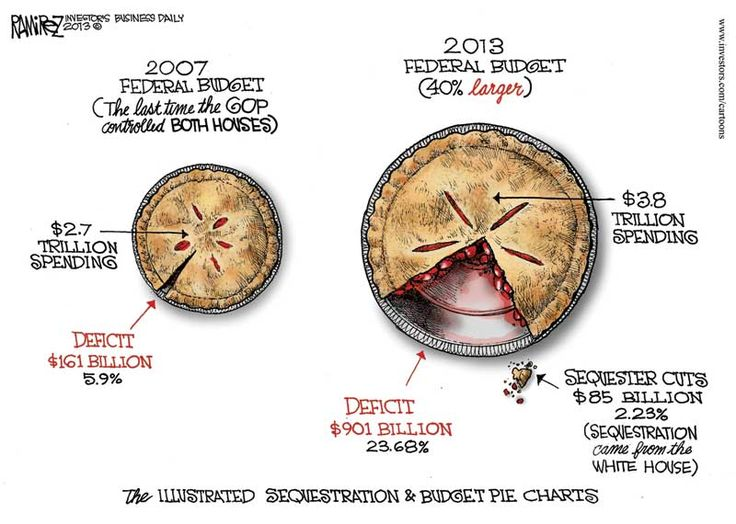 The Illustrated Sequestration & Budget Pie Charts (IBD: Michael Ramirez Cartoon)