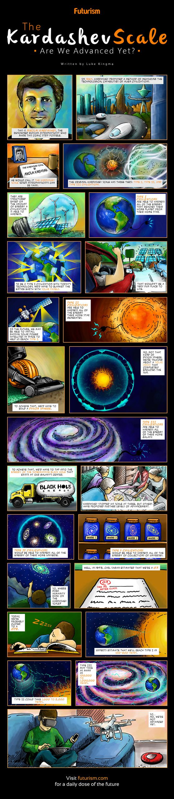 How do humans rank on the Kardashev Scale of advanced alien civilizations?   Our newest comic explores the question.  http://futurism.com/images/the-kardashev-scale-alien-intelligence-are-we-advanced-yet-comic/?utm_campaign=coschedule&utm_source=pinterest&utm_medium=Futurism&utm_content=The%20Kardashev%20Scale%3A%20Are%20We%20Advanced%20Yet%3F%20%5BComic%5D