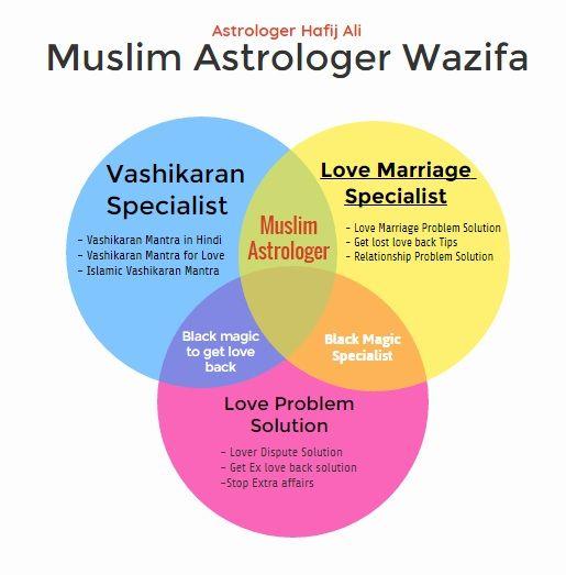Vashikaran specialist Astrologer Hafij Ali Ji.