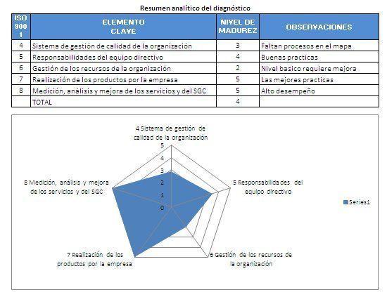 resultado diagnóstico implementar sistema calidad