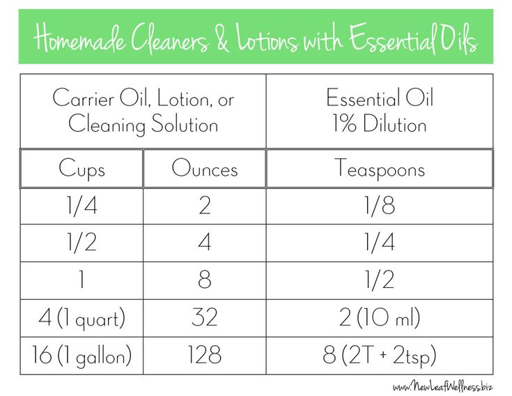 essential oil mixing guide pdf