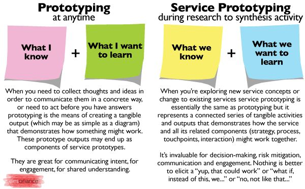 Two Types of Prototyping. Prototyping is the language of design and its basic tenet is 'make to learn'. Prototyping gives the means of creation to the users themselves.