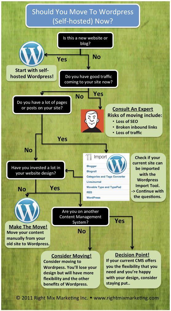 Planning to switch to Wordpress..?: Webdesign, Web Design, Wordpressthemes, Social Media, Wordpressinfographics, Wordpress Infographics, Blog