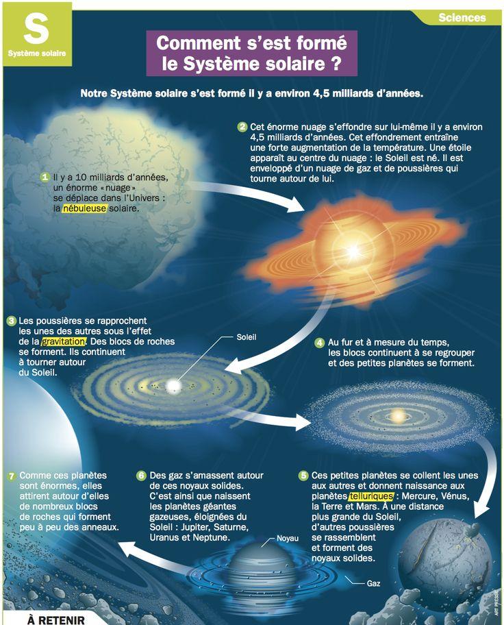 Comment s'est formé le Système solaire
