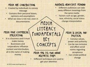 The Fundamentals of Media Literacy - Teaching Rocks!