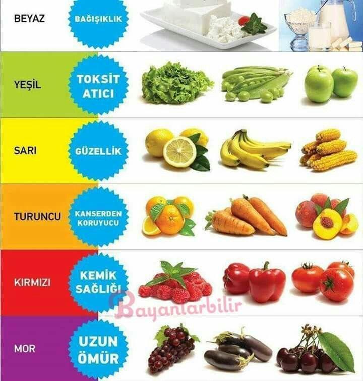 Besin renkleri ve sağlık
