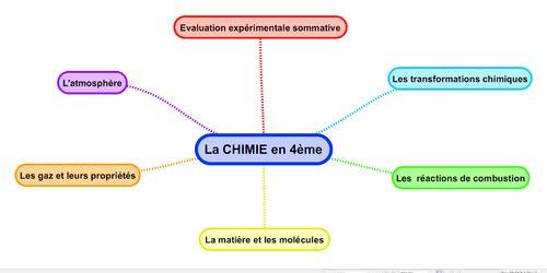 http://physiquechimiecollege.eklablog.com/toutes-les-cartes-mentales-en-chimie-a103601694