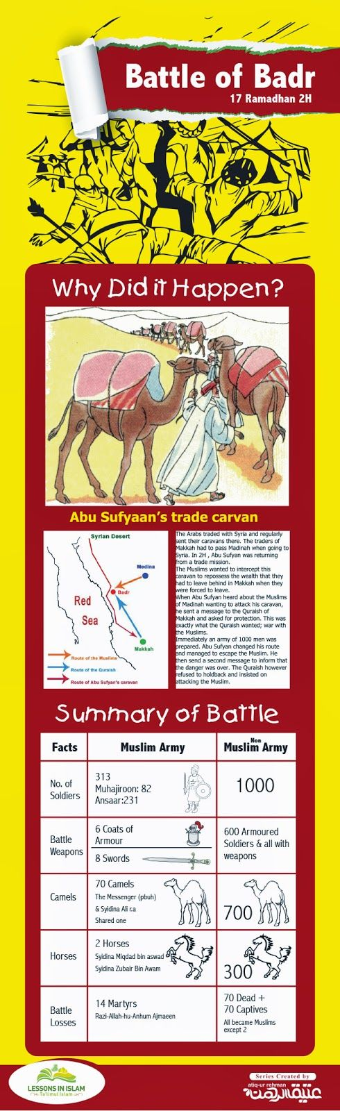 Lessons In Islam: The Battale of  Badr Poster