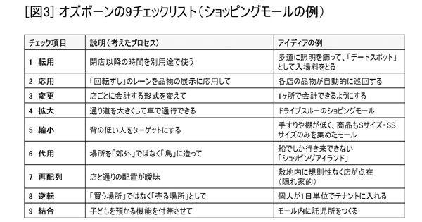 オズボーンの9チェックリスト(ショッピングモールの例)