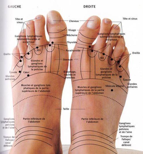 Voici pourquoi vous devez masser vos pieds un soir par semaine avant de dormir