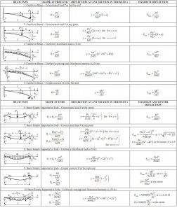 Structural Analysis, Beams, columns, force method, matrix method, determinate trusses, structural analysis design, deflections of frame, analysis and design