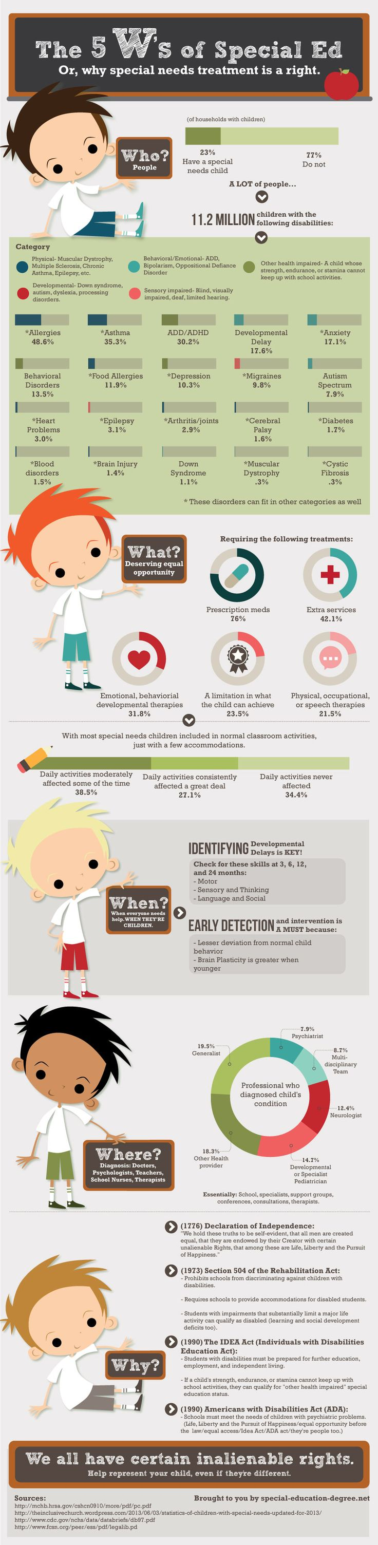 The 5 W's of Special Education Infographic - e-Learning Infographicse-Learning Infographics