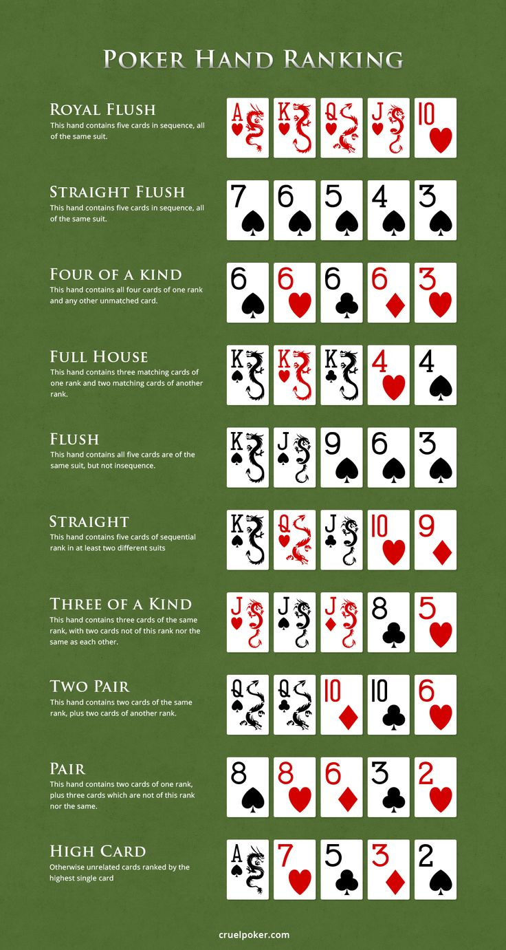 texas holdem hands ranking