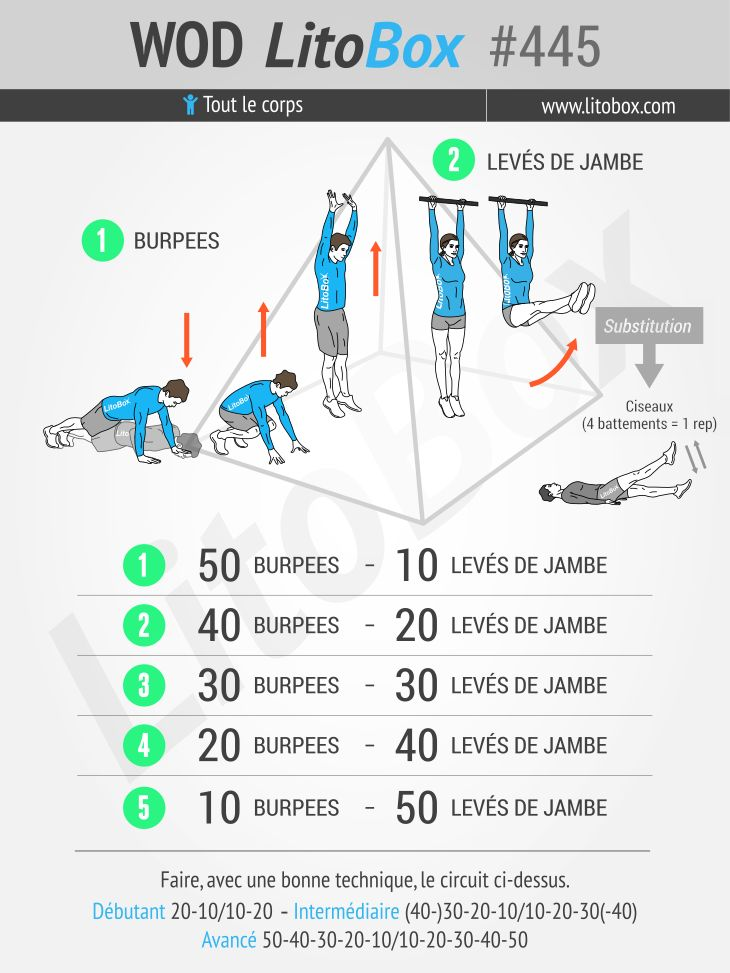 Épinglez et testez cet entraînement full-body avec un focus haut du corps et abdominaux !