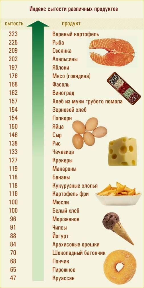 Энциклопедия Технологий и Методик - Таблица сытости продуктов питания