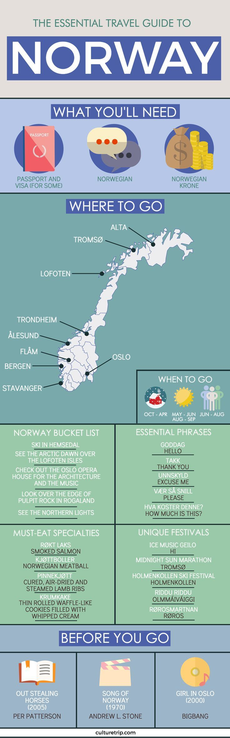 The Essential Travel Guide To Norway (Infographic)…