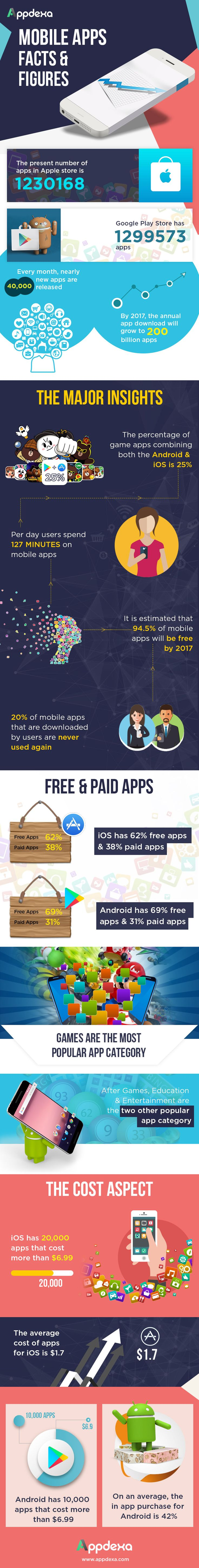 Mobile Apps Facts And Figures